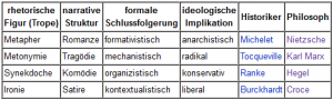 Erzählerische Kategorien der Geschichtswissenschaft nach Hayden White